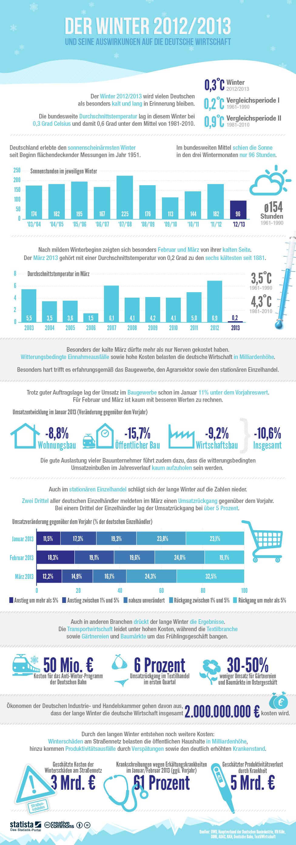 infografik_1046_Auswirkungen_des_Winters_auf_die_deutsche_Wirtschaft_b